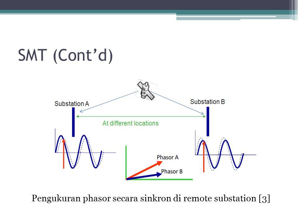 Pengukuran phasor secara sinkron di remote substation [3]